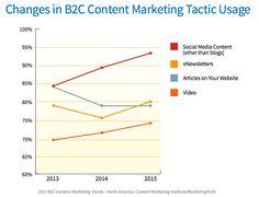Social Media Content und Video Content wird 2015 stark an Bedeutung gewinnen! #Trends 2015