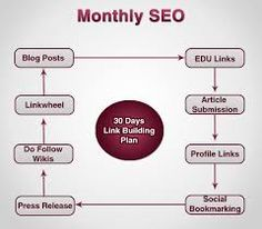 Here is the best affordable prices monthly SEO service just for you. contract me anytime to get quality SEO service.