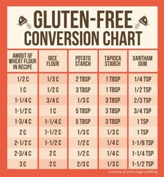 Gluten-free conversion chart...because I can never remember