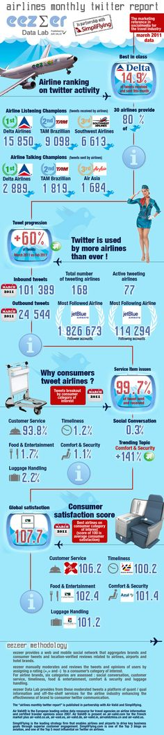 The Airline Twitter Champion in Asia [INFOGRAPHIC]