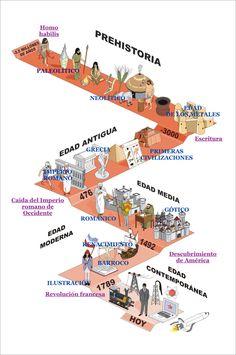History Posters, History Facts, History Teachers, Teaching History, Crime Data, Special Needs Teacher, Ap Spanish, 17th Century Art, Prehistory