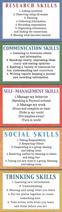Transdisciplinary skills-could use as poster in class or make mini versions for…