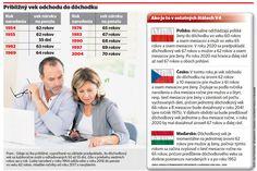Štyridsiatnici pôjdu do penzie v 65 rokoch, mladší v 70-tke - Domáce - Správy - Pravda.sk