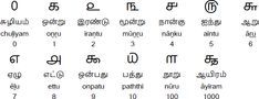 Tamil alphabet, pronunciation and language