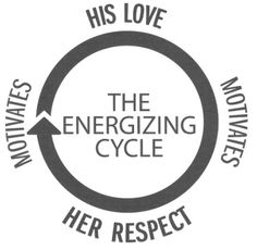 """""""His love motivates her respect;  Her respect motivates his love"""" ~ Dr. Eggerichs, Love & Respect"""