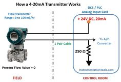 how-a-4-20ma-transmitter-works