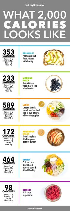 """If you've ever inspected the back of a Nutrition Facts label, you've probably noticed the phrase """"Percent Daily Values are based on a 2,000-calorie diet."""" #healthymealplans"""