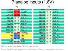 Beaglebone Black, The Expanse, Arduino, Header, Spy, Periodic Table, Raspberry, Boards, Planks