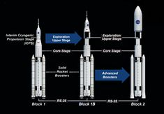 Space Launch System - Wikipedia, the free encyclopedia Space Launch System, Nasa, Thor, Arrow, Bar Chart, Product Launch, Rockets, Free, Bar Graphs