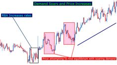 The Forces of Supply and Demand > https://www.dailyfx.com/forex-education/junior/forex-articles/2012/08/22/Supply_and_Demand.html (useful #trading article for #trader)