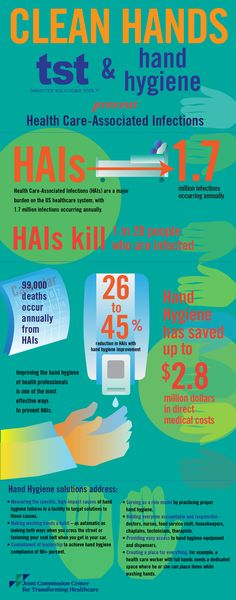 #Infographic: TST and #handhygiene