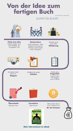 Von der Idee zum fertigen Buch – Infografik Online Writing – From Idea to Book – That's the way it works. Writing Skills, Writing A Book, Writing Tips, Writing Prompts, Online Writing Courses, Online Courses, Book Infographic, Writing Inspiration, Book Publishing