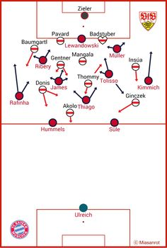 Bayern vs. Stuttgart Bayern Vs, Lewandowski, Chart, Map, Mathematical Analysis, Fc Bayern Munich, Location Map, Maps