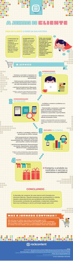 Infográfico sobre a Jornada do Cliente.