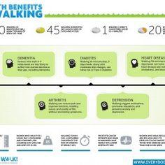 Health benefits of walking: diabetes, dementia, depression, arthritis, heart disease Health Facts, Health Tips, Health And Wellness, Health Fitness, Health Care, Just Keep Walking, Walking Everyday, Brisk Walking, Walking Club
