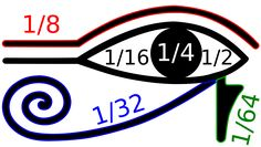 In the Ancient Egyptian measurement system, the Eye Of Horus defined Old Kingdom number one = + + + + + by throwing away for any rational number. Eye of Horus n… Egyptian Symbols, Egyptian Mythology, Ancient Symbols, Math Problem Solver, Math Solver, Symbole Protection, Illuminati Secrets, Opening Your Third Eye, Parts Of The Eye