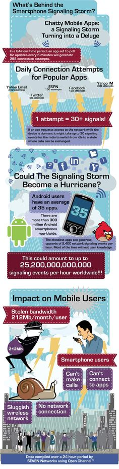 What's behind the smartphone signaling storm? infographic  -  found at http://www.androidauthority.com/ 2400-pings-in-an-hour-so-thats-where-i-lost-my-bandwidth-infographic-80713/