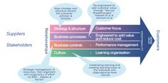 Services Value Chain