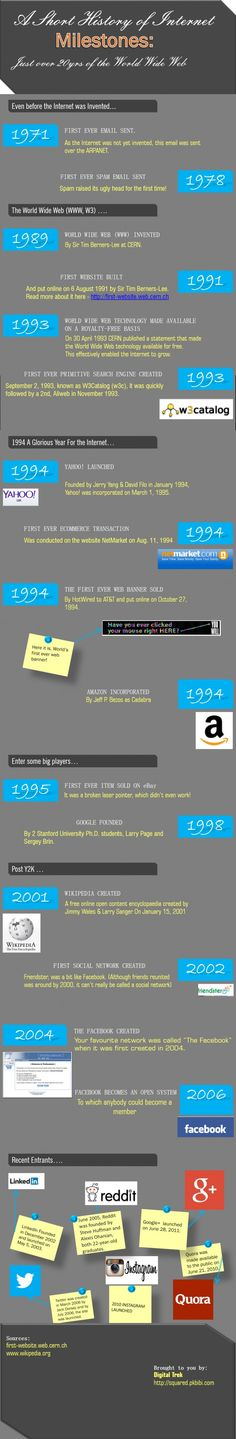 Educational infographic & Data The history of the internet. Image Description The history of the internet History Classroom, History Teachers, History Major, Art History, Family History Quotes, Black History Books, History Activities, Internet, History Projects