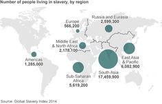 Map showing the numbers of people living in slavery around the world by region. Almost 36m people live in modern slavery - report