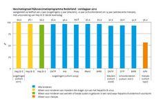 De PR blijft effectief, helaas. (Dutch)