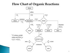 55 Recent Organic Chemistry Reactions Flow Chart Flowchart - - jpeg Study Chemistry, Chemistry Notes, Teaching Chemistry, Science Notes, Chemistry Experiments, Science Chemistry, Science Notebooks, Physical Science, Science Lessons