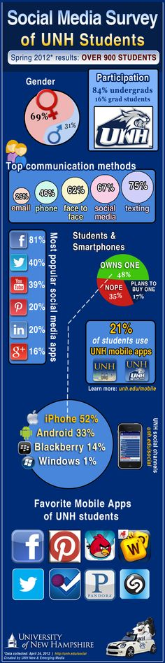 Social media infographic, New Hampshire edition! #UNH