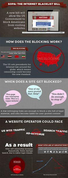 What is SOPA?