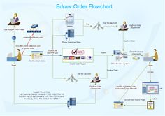 21 best flow chart images on pinterest flowchart resume templates order flow chart is a type of flow chart and it visually depicts the whole order ccuart Choice Image