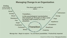 Change is happening more rapidly and it's hard when we get stuck in our own transitions as we adapt. The two key words to remember are: resiliency and adaption. One effective change management tool is the change and transition curve model. Leadership Models, Change Leadership, Leadership Coaching, Change Management Quotes, Change Management Models, Social Change Model, Formation Management, Manager Quotes, Change Is Hard