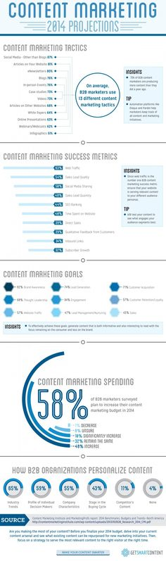 Content Marketing Projections For 2014 - #infographic #infografía #ContentMarketing #marketing