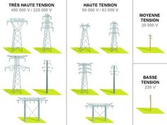 A transformer is an electrical device that transfers electrical energy from one circuit to another by electromagnetic induction, find out more ! Power Engineering, Chemical Engineering, Electronic Engineering, Electrical Engineering, Electrical Wiring Diagram, Electrical Energy, Electric Utility, Electric Power, Electrical Substation