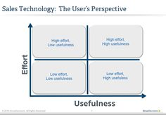 A Different Approach to #Sales #Technology Adoption | SiriusDecisions Blog