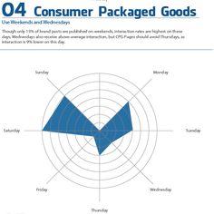 Sonntagsarbeit lohnt sich! Veröffentlichungen über Produkte für Konsumenten werden am Wochenende gern geklickt. Posting-Zeitpunkte Facebook Branchenübersicht