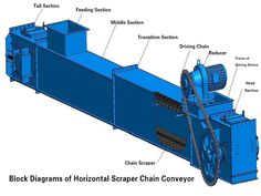 MS buried scraper conveyor is widely used in cement plant, coal, metallurgy, mining, light, construction, chemical, grain, power industries etc.
