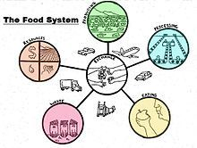 Local food - Wikipedia, the free encyclopedia
