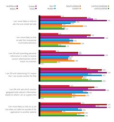The chart below is a snapshot of users' attitudes toward mobile advertising. Interestingly, large numbers, and even majorities of people, say they are willing to accept mobile advertising if it means free content or services. Overall, Indians seem most receptive to mobile ads in all their forms.