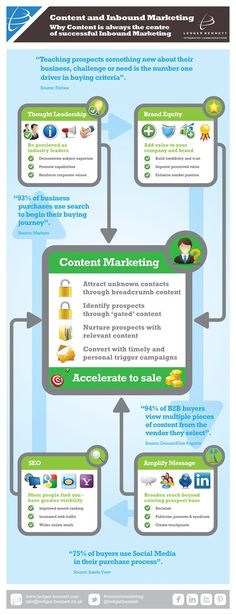 How content helps inbound marketing (#infographic)
