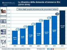 L'e-commerce B2C in Italia continua a crescere e nel 2016 sfiorerà i20 miliardi € di fatturato, il doppiorispetto al 2011 eil 18% in più del 2015. #ecommerce #shoponline #acquisti #online