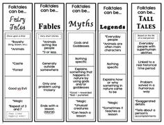 The Book Fairy-Goddess: Folktales, Fairytales, and Fables, Oh my! Genre Anchor Charts, Traditional Literature, Very Short Stories, Work On Writing, Creative Writing, Song Words, Teaching Tools, Teaching Reading, Teaching Ideas