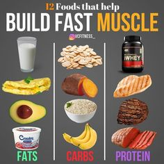 These are my GO-TO off-season food choices. Favourites for each category and things I eat on a daily basis to build lean muscle mass. A Caloric surplus, adequate recovery and progressive overload is the most important thing for muscle gain! Food To Gain Muscle, Muscle Building Foods, Muscle Food, Muscle Fitness, Meal Prep Muscle Gain, Lean Muscle Meal Plan, Gain Muscle Women, Muscle Gain Workout, Muscle Building Women