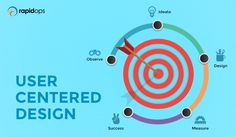 Here's what you need to know about having a user centered design approach while developing mobile and web apps.