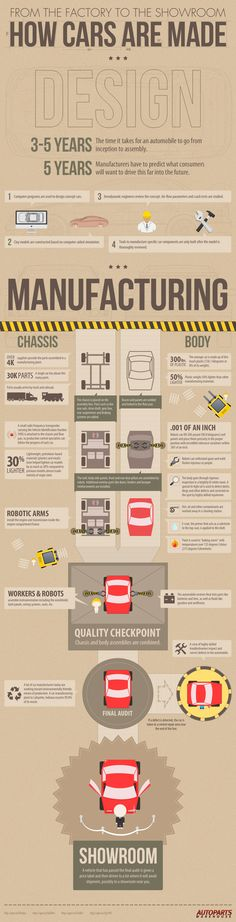 From The Factory To The Showroom: How Cars Are Made #INFOGRAPHIC