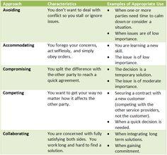 Thomas-Kilmann's Conflict Management Model: 5 modes defined