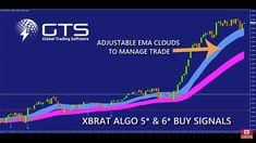 Forex Trading Education, Day Trader, Back To Basics, Technical Analysis, Stock Market, Make It Simple, Investing, Knowledge, Tools
