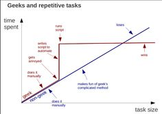Handling repetitive tasks