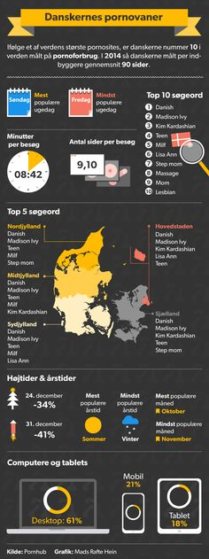 GRAFIK: Se danskernes pornovaner | Nyheder | DR