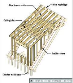 1000 images about attic ideas on pinterest shed dormer for Dormer window construction drawings