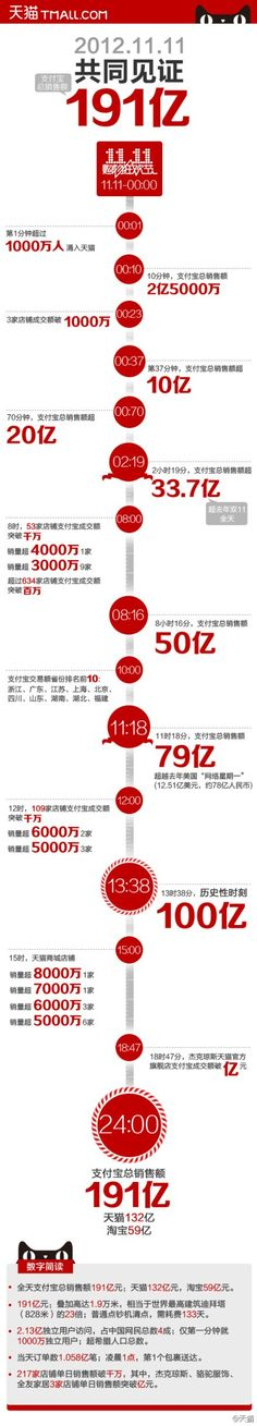 Chinese online mall Taobao reports $3B — yes billion — in sales in one day (infographic … in Chinese)
