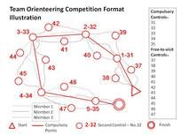 This web site lists different types of orienteering including Harris Method and German Method.